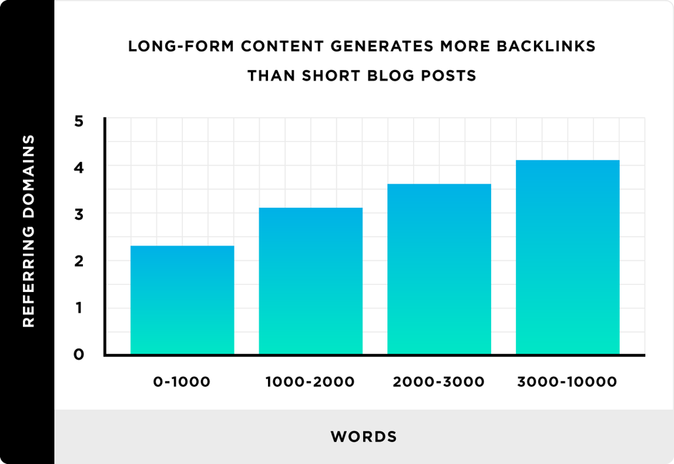 Long form content and short blog post statistic