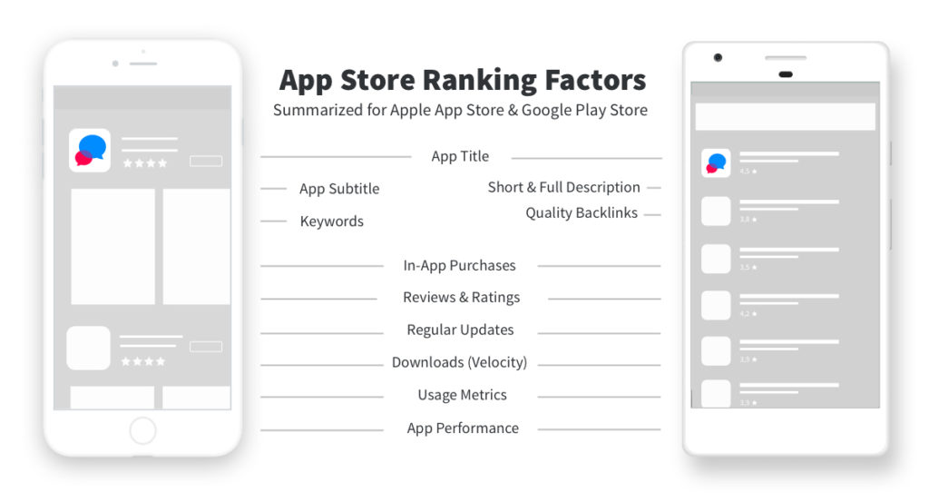 App Store Ranking Factors for App Store and Google Play