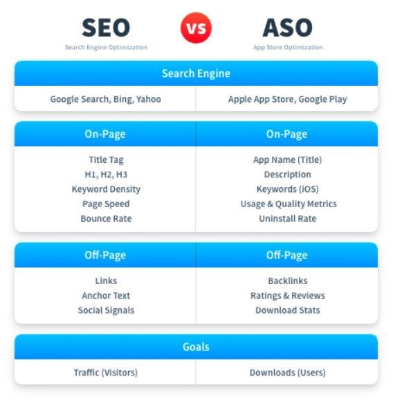App store optimization vs Search engine optimization