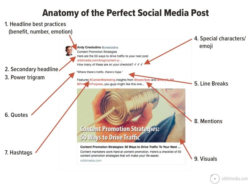 perfect social media post anatomy